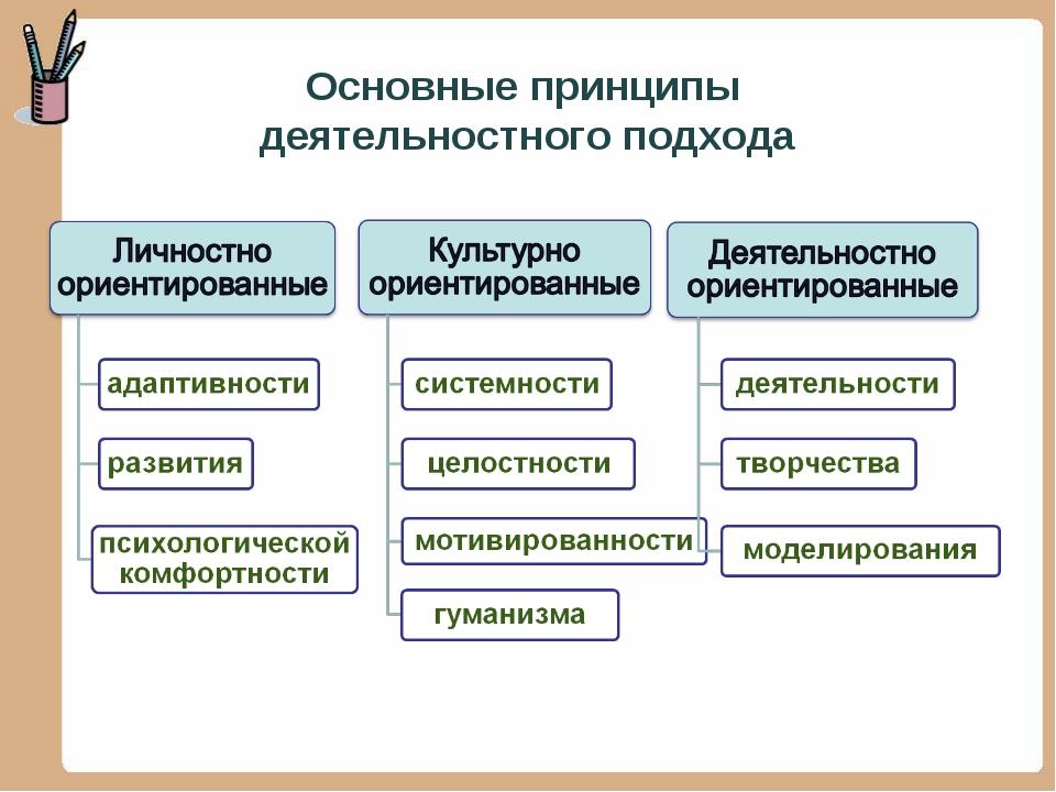 Основные принципы деятельностного подхода