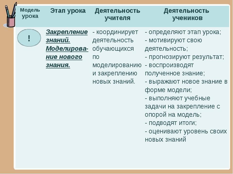 ! Модель урокаЭтап урокаДеятельность учителяДеятельность учеников Закрепл...