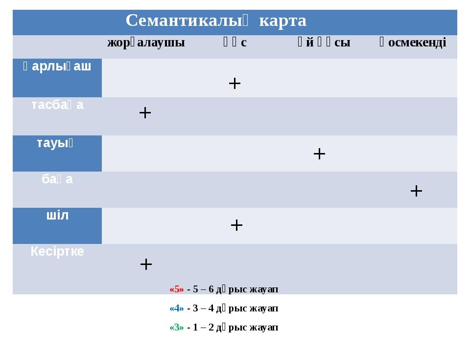 + + + + + + «5» - 5 – 6 дұрыс жауап «4» - 3 – 4 дұрыс жауап «3» - 1 – 2 дұрыс...