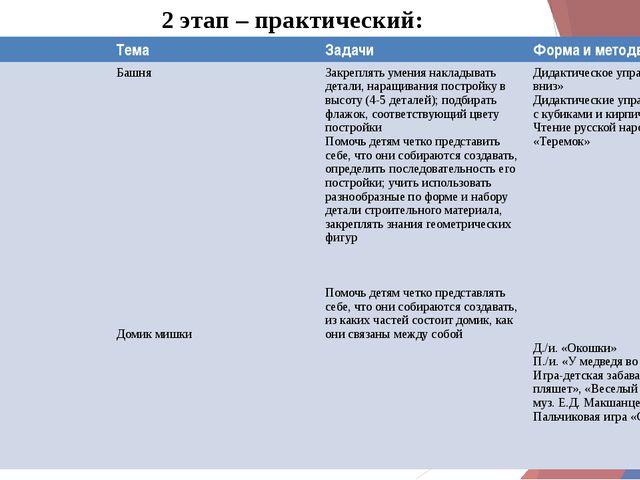 2 этап – практический: Месяц Тема Задачи Форма иметодв Сентябрь Башня Домик м...