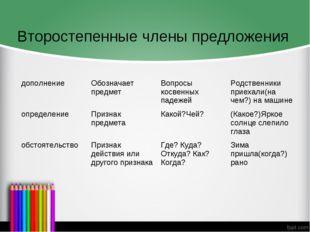 Второстепенные члены предложения дополнениеОбозначает предметВопросы косвен