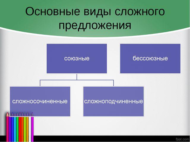 Основные виды сложного предложения