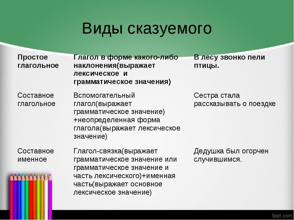 Виды сказуемого Простое глагольноеГлагол в форме какого-либо наклонения(выра...