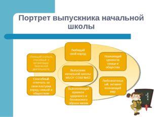 Портрет выпускника начальной школы Выпускник начальной школы МБОУ СОШ №63 Люб