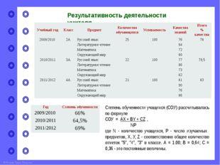 Анализ результатов внутреннего и внешнего мониторинга успеваемости учащихся Р