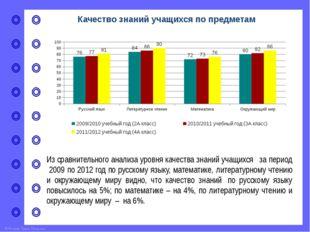 Количество учащихся, испытывающих интерес к учебному процессу Результаты анке
