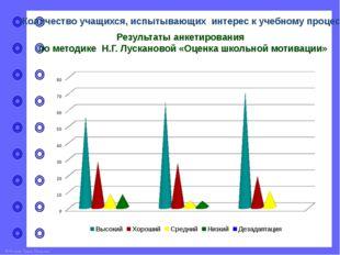 Количество учащихся, испытывающих интерес к учебному процессу Результаты диаг
