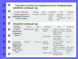 Участие в учебно-исследовательских конференциях 2012/2013 учебный год Названи
