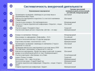 Систематичность внеурочной деятельности 2014/015 Всероссийскаявикторина«Школа