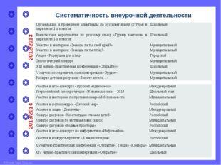 Организация и проведение предметных декад в школе (выписка из протоколов ШМО)