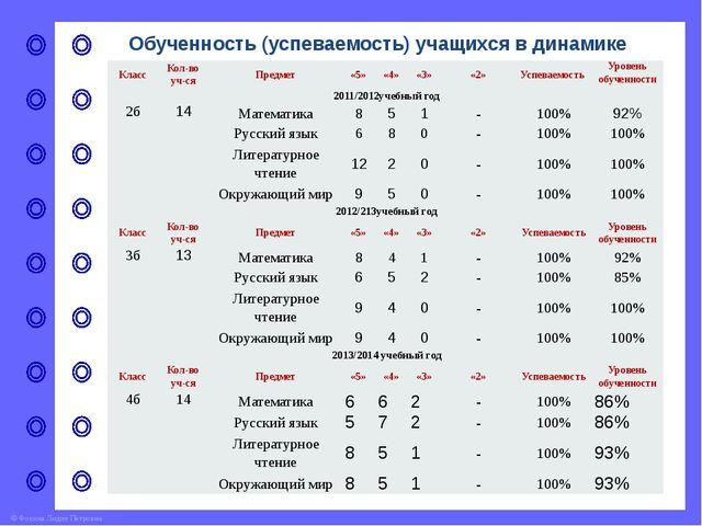 Обученность (успеваемость) учащихся в динамике Из сравнительного анализа уров...