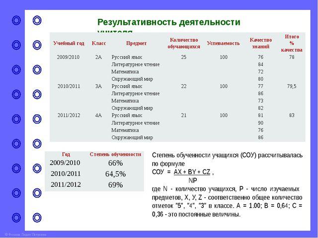 Анализ результатов внутреннего и внешнего мониторинга успеваемости учащихся Р...