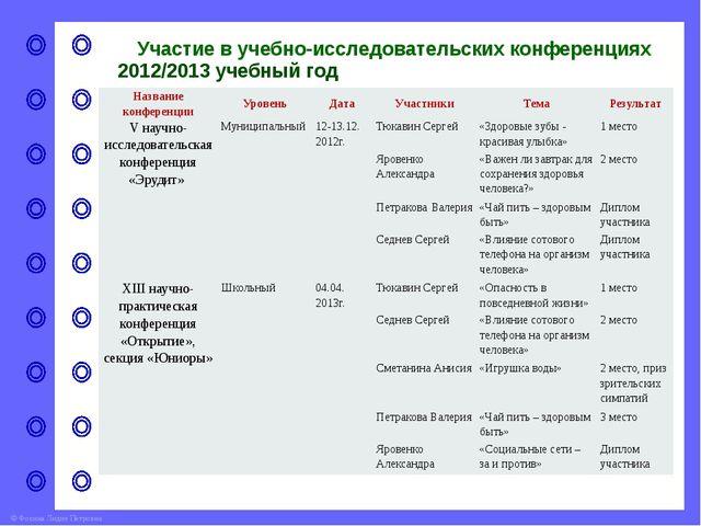 Участие в учебно-исследовательских конференциях 2013/2014 учебный год Названи...