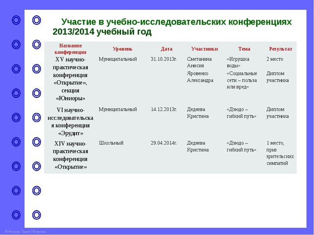 Систематичность внеурочной деятельности 2010/2011 2011/2012 Наименование меро...