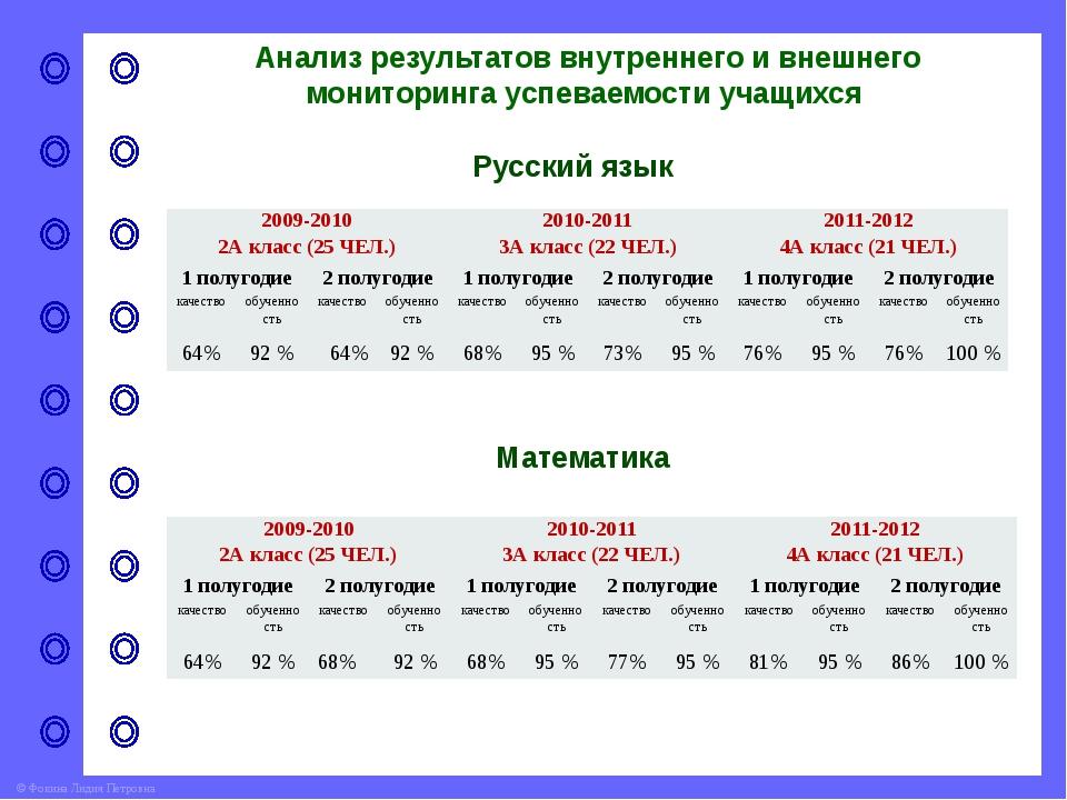 Анализ результатов внутреннего и внешнего мониторинга успеваемости учащихся Л...