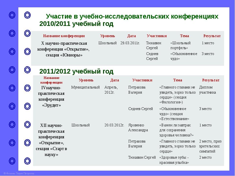 Участие в учебно-исследовательских конференциях 2012/2013 учебный год Названи...