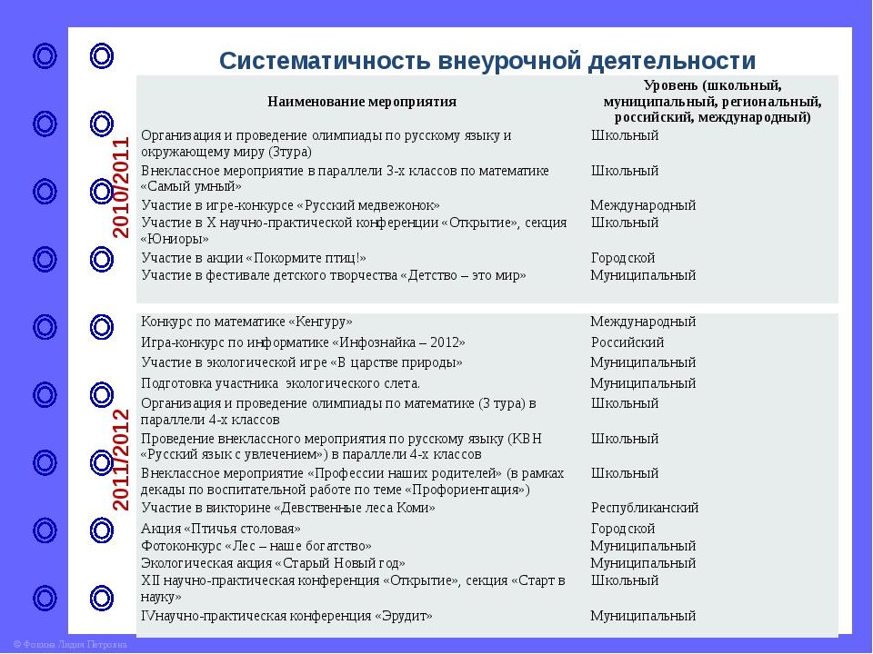 Систематичность внеурочной деятельности 2014/015 Всероссийскаявикторина«Школа...