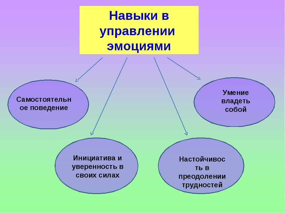 Навыки в управлении эмоциями