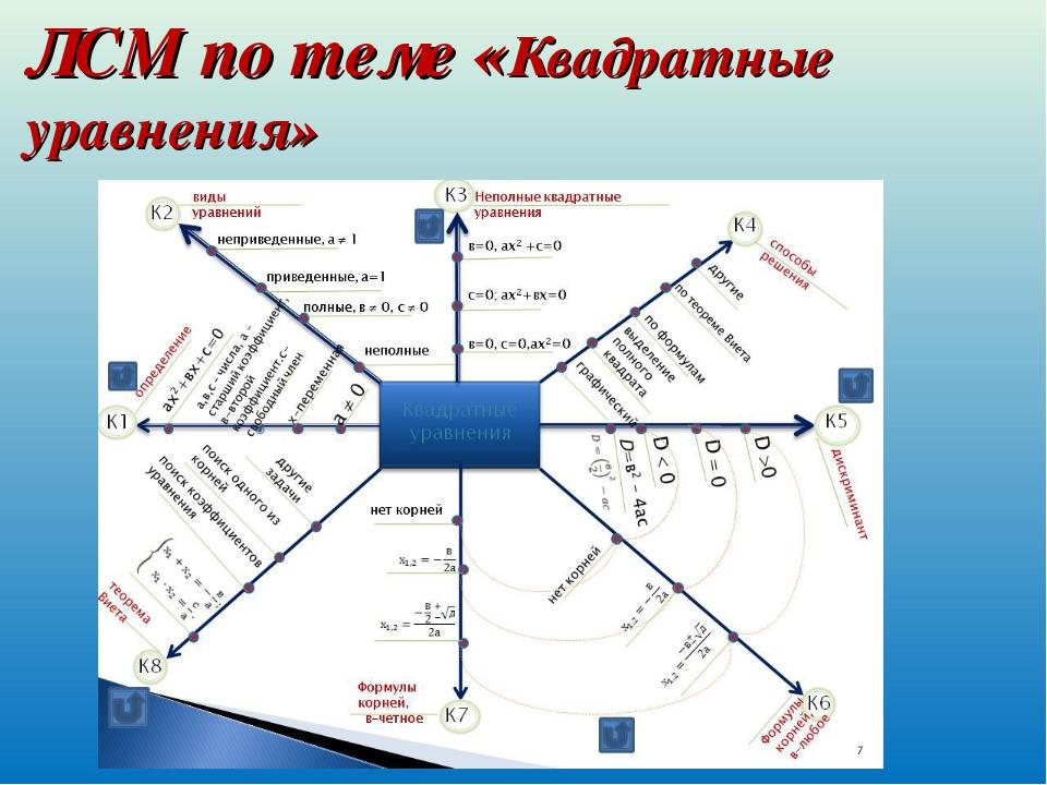 ЛСМ по теме «Квадратные уравнения»