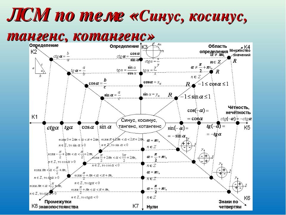 ЛСМ по теме «Синус, косинус, тангенс, котангенс»