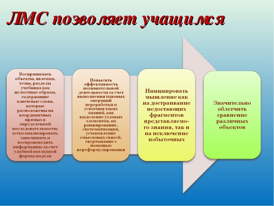 ЛМС позволяет учащимся