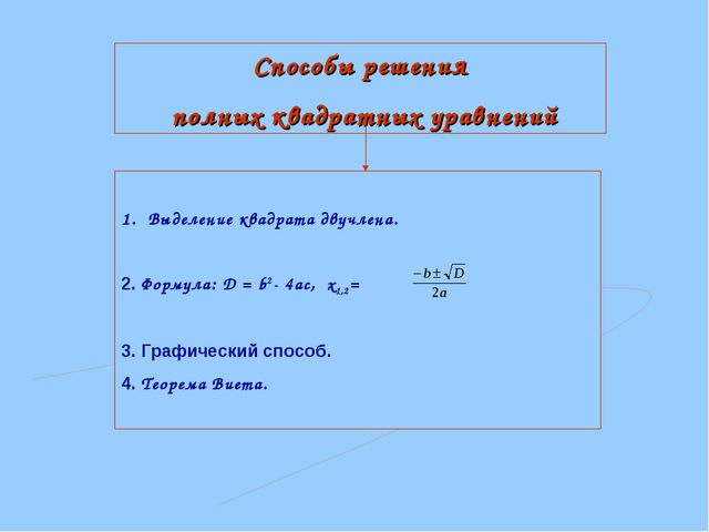 Способы решения полных квадратных уравнений Выделение квадрата двучлена. 2. Ф...