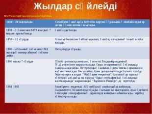 Шоқан Уәлиханов өмірінің тарихи тізбесі (хронологиялық тәртіп бойынша) Жылда