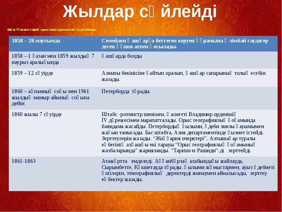 Шоқан Уәлиханов өмірінің тарихи тізбесі (хронологиялық тәртіп бойынша) Жылда...