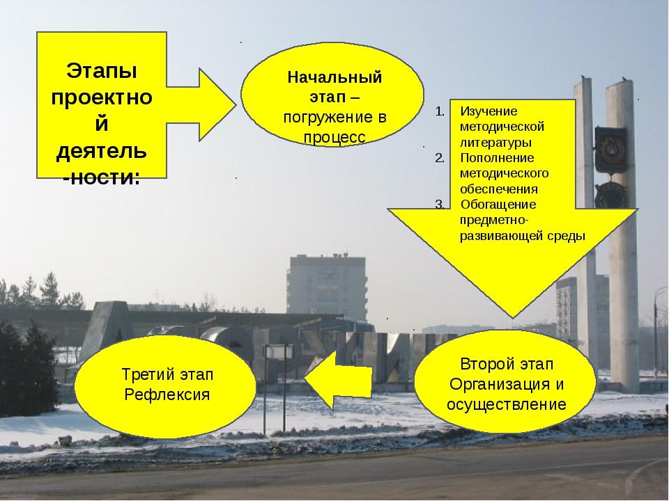Начальный этап – погружение в процесс Третий этап Рефлексия Изучение методич...