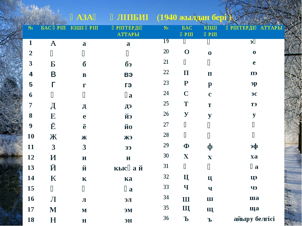 ҚАЗАҚ ӘЛІПБИІ (1940 жылдан бері ) № БаспатүріӘріптердің аттары Бас әріпК...