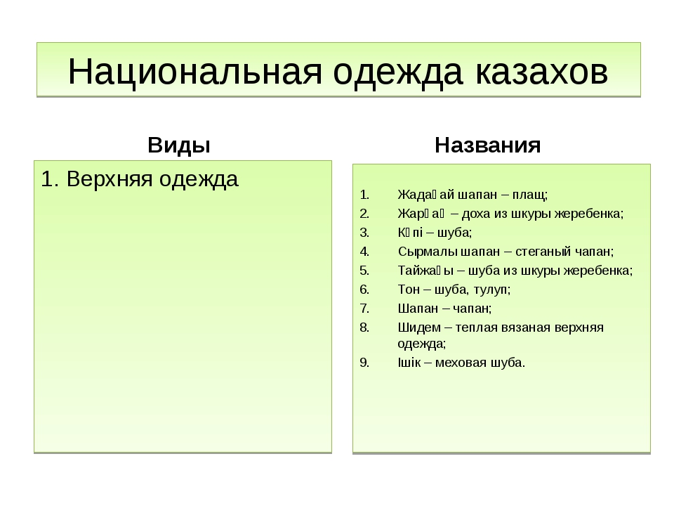 Национальная одежда казахов Виды 1. Верхняя одежда Названия Жадағай шапан – п...