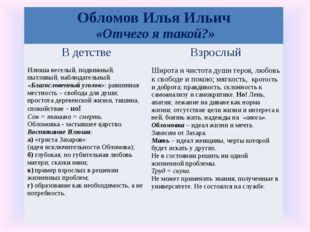 Обломов Илья Ильич «Отчего я такой?» В детстве Взрослый Илюша веселый, подвиж