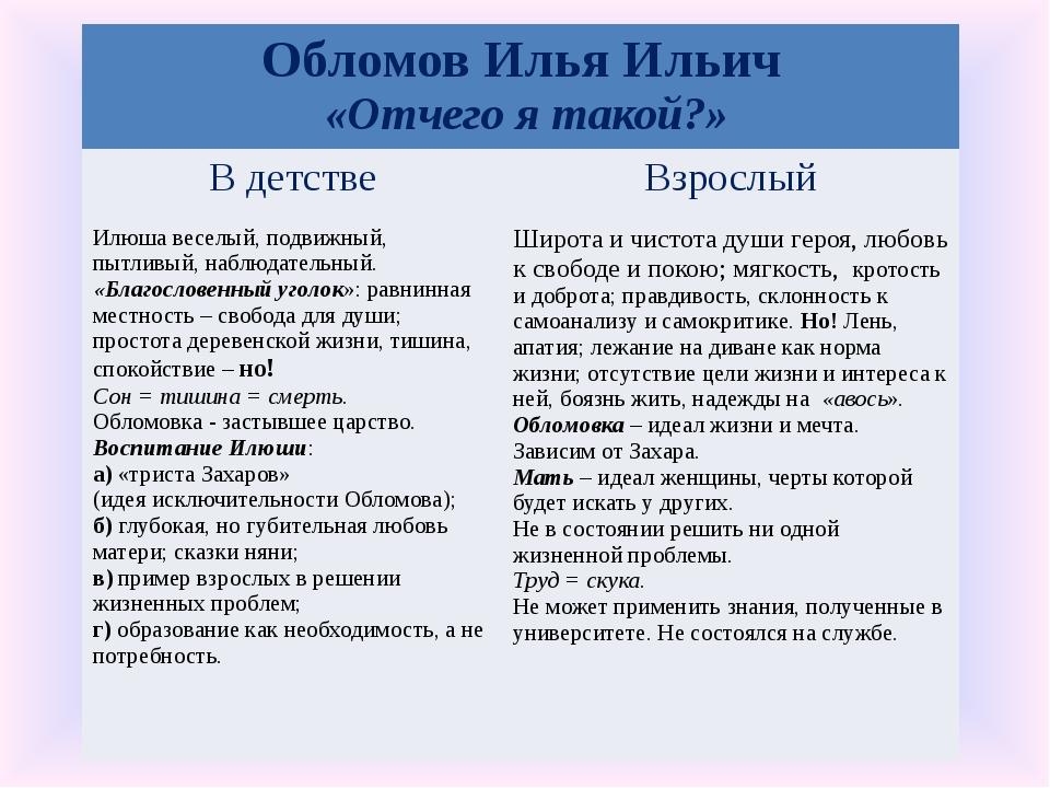 Обломов Илья Ильич «Отчего я такой?» В детстве Взрослый Илюша веселый, подвиж...