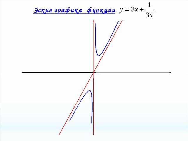 Эскиз графика функции .
