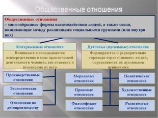 Общественные отношения Общественные отношения – многообразные формы взаимодей