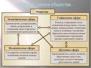 Сферы жизни общества Экономическая сфера Социальная сфера Политическая сфера