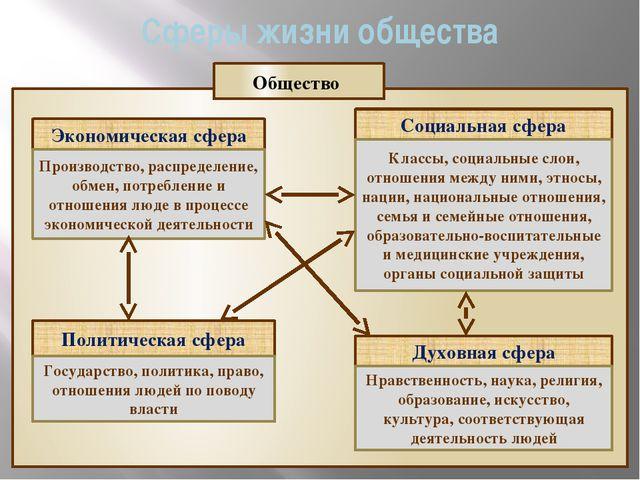 Сферы жизни общества Экономическая сфера Социальная сфера Политическая сфера...