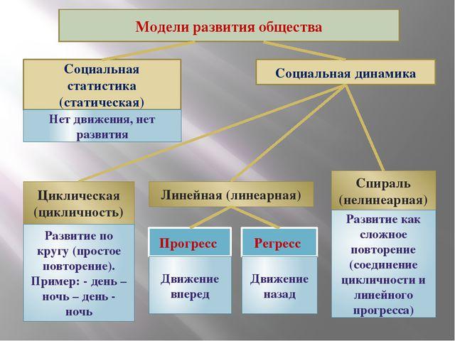 Модели развития общества Социальная статистика (статическая) Социальная дина...