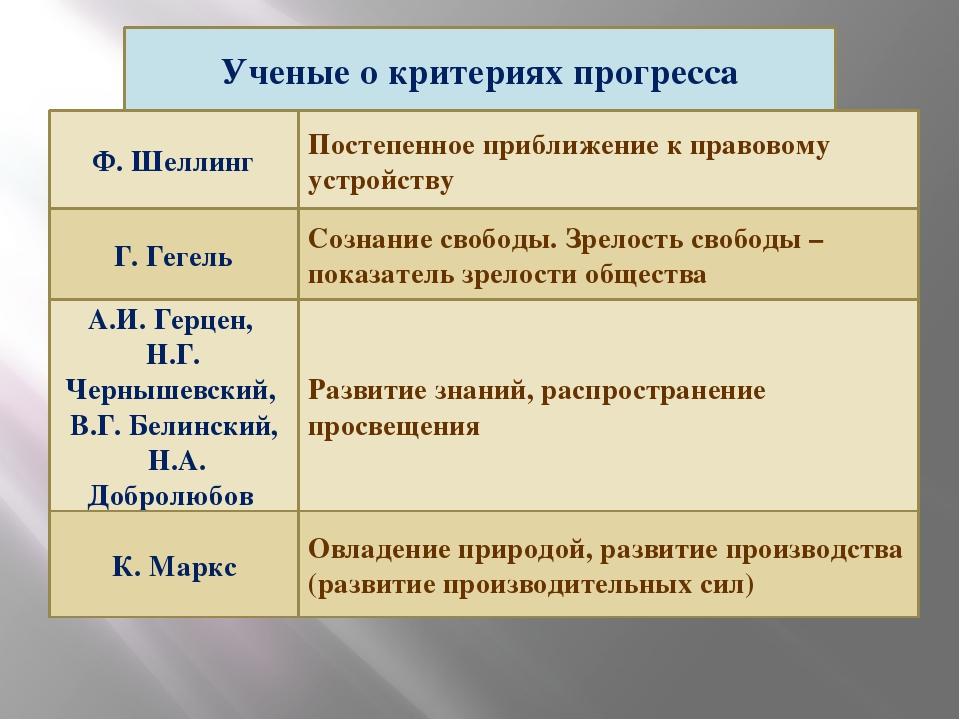 Ученые о критериях прогресса Ф. Шеллинг Постепенное приближение к правовому...