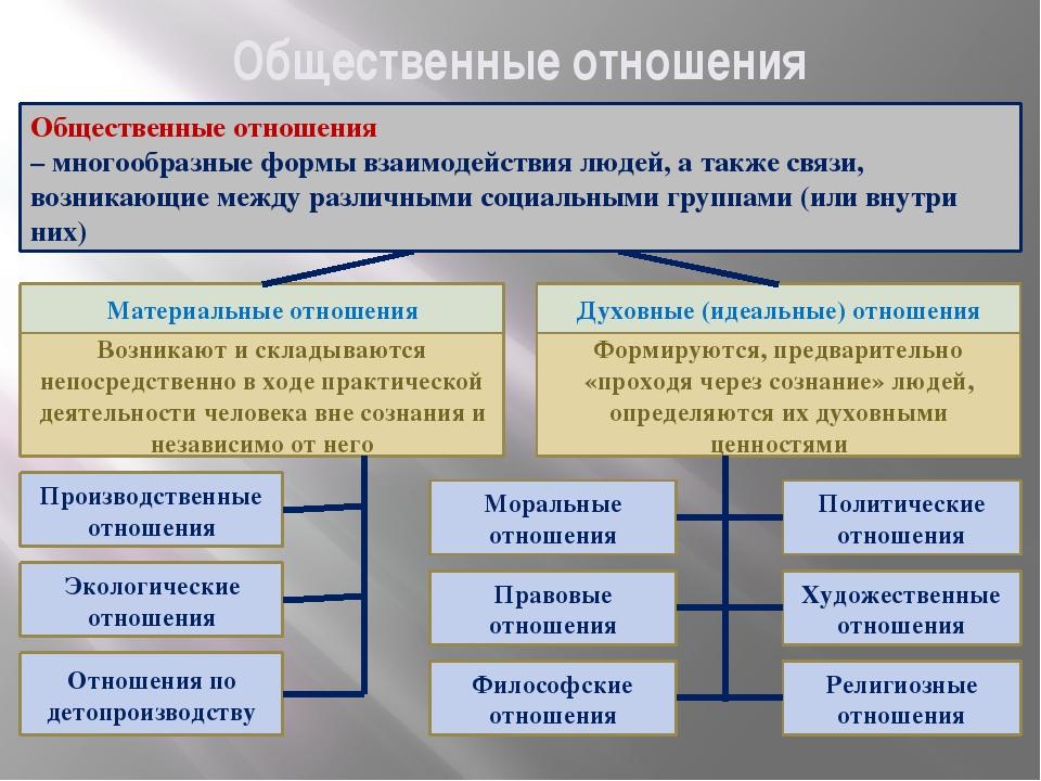 Общественные отношения Общественные отношения – многообразные формы взаимодей...