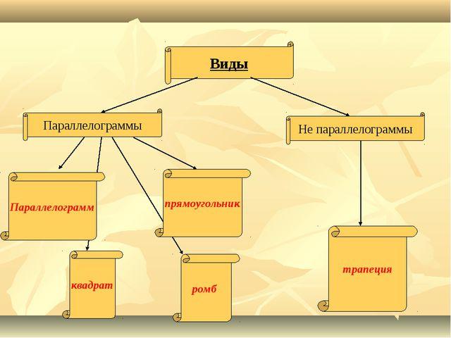 Виды Параллелограммы Не параллелограммы трапеция квадрат ромб прямоугольник П...
