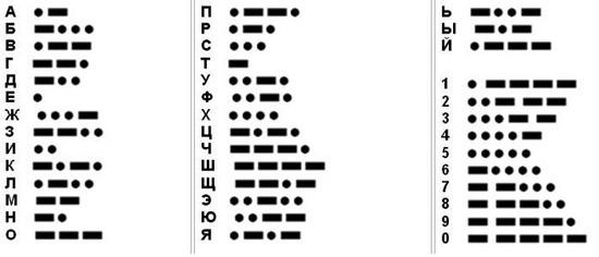 10 фактов о кодах и шифрах