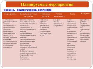 Уровень - педагогический коллектив Планируемые мероприятия МероприятиеЦель/П