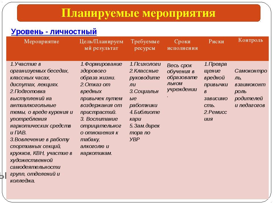 Планируемые мероприятия Уровень - личностный Планируемые мероприятия Мероприя...