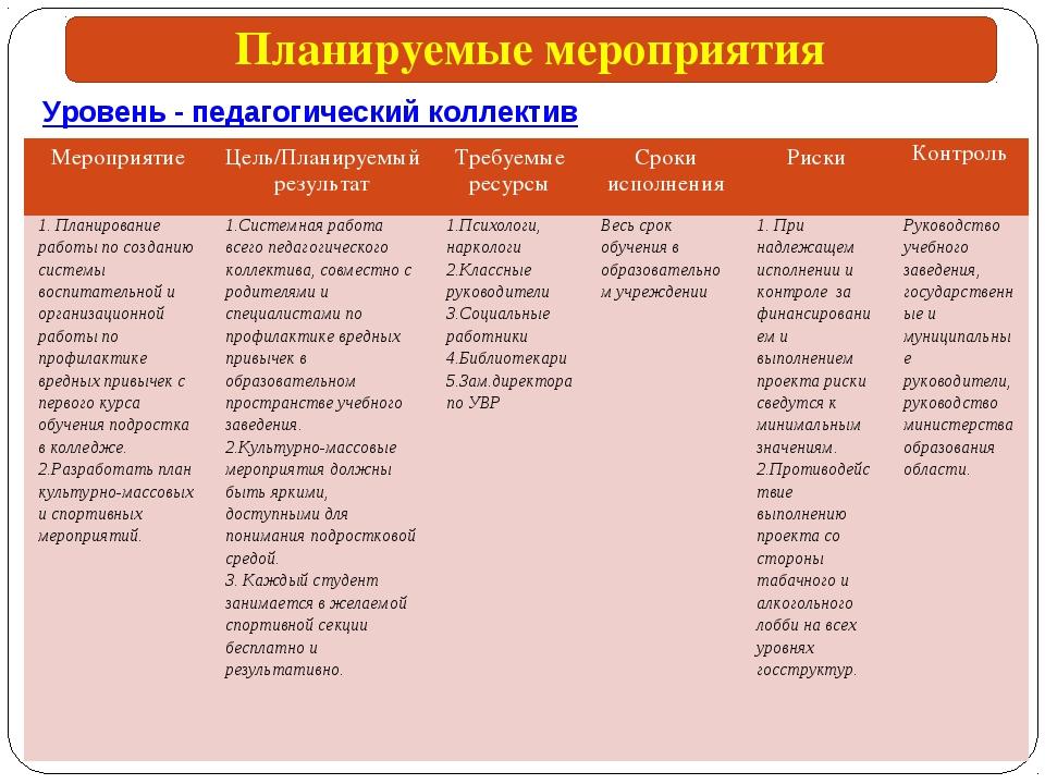 Уровень - педагогический коллектив Планируемые мероприятия МероприятиеЦель/П...