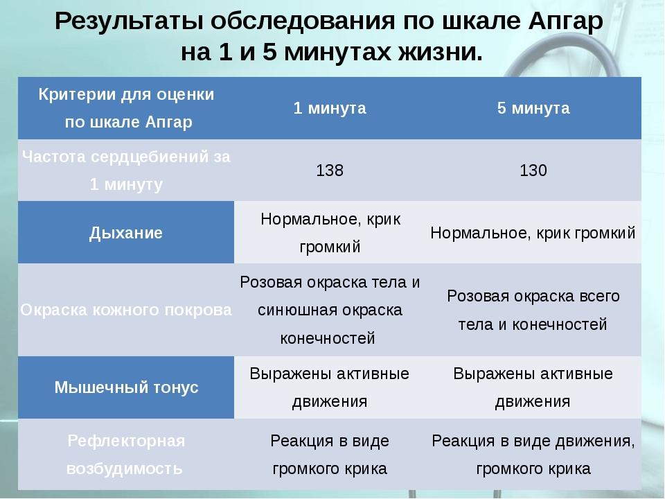 Результаты обследования по шкале Апгар на 1 и 5 минутах жизни. Критерии для о...