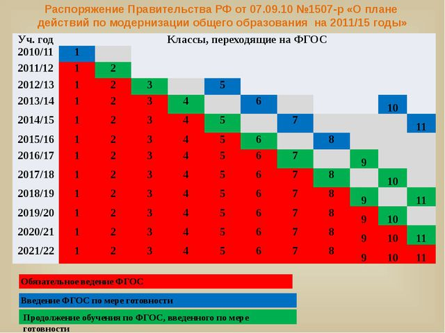Распоряжение Правительства РФ от 07.09.10 №1507-р «О плане действий по модерн...