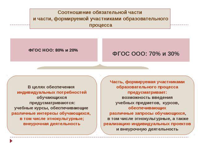 ФГОС НОО: 80% и 20% ФГОС ООО: 70% и 30% Соотношение обязательной части и час...