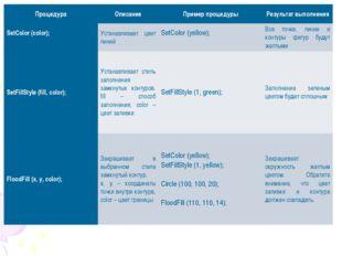 ПроцедураОписаниеПример процедурыРезультат выполнения SetColor (color);