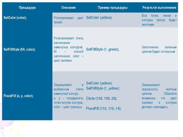 ПроцедураОписаниеПример процедурыРезультат выполнения SetColor (color); ...